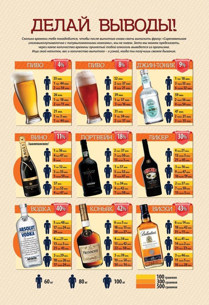 Таблица - Через сколько времени выветрится алкоголь?