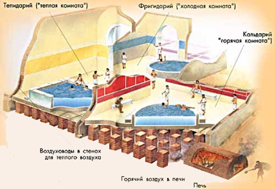 Как устроены римские термы