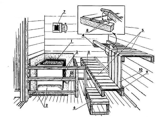 Расположение полок в бане и сауне.